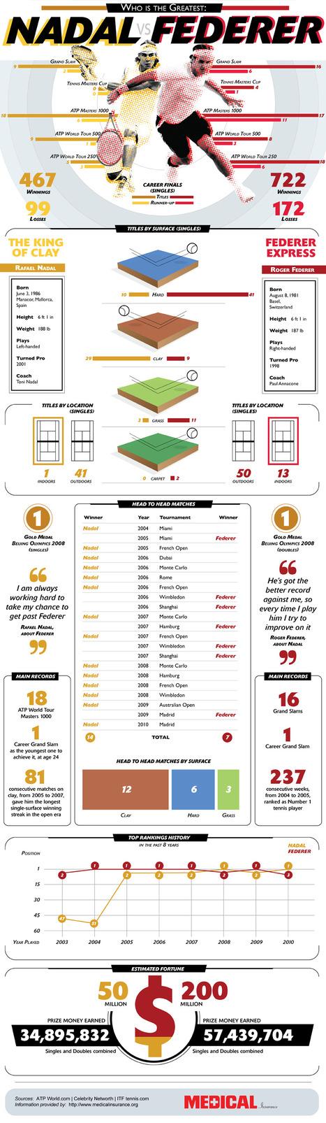 Versus Infographic | 8 Infographs | Scoop.it