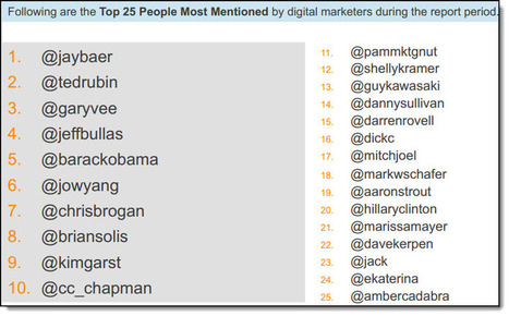How Do Digital Marketers Engage On Twitter? - Jeffbullas's Blog   The World of Tweets   Scoop.it
