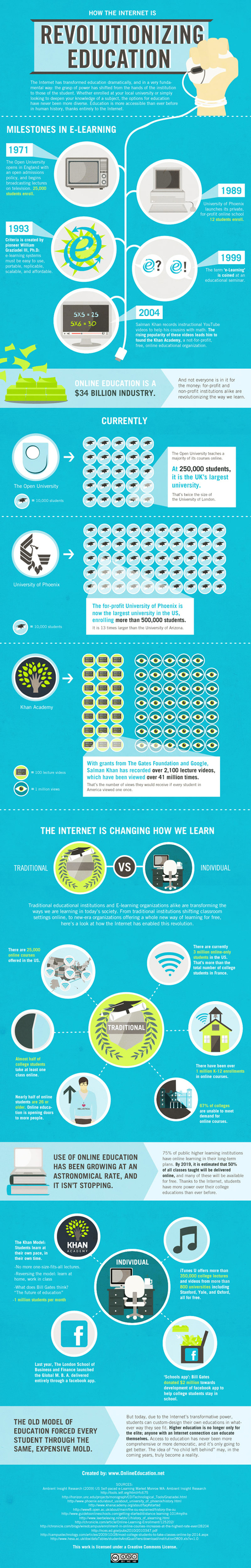 How Online Education Is Changing the Way We Learn | Infographics | Scoop.it