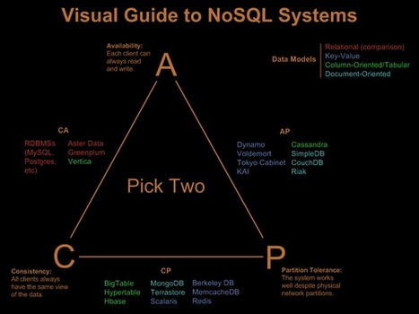 Visual Guide to NoSQL Systems - Nathan Hurst's Blog | Be the best in webapps development | Scoop.it