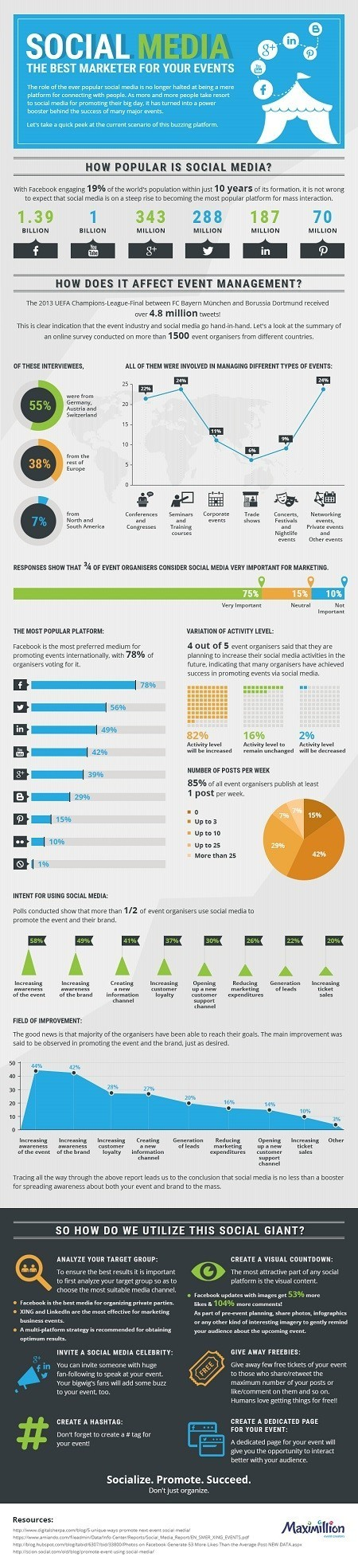 Social Media Is the Best Marketer for Your Events #Infographic | MarketingHits | Scoop.it