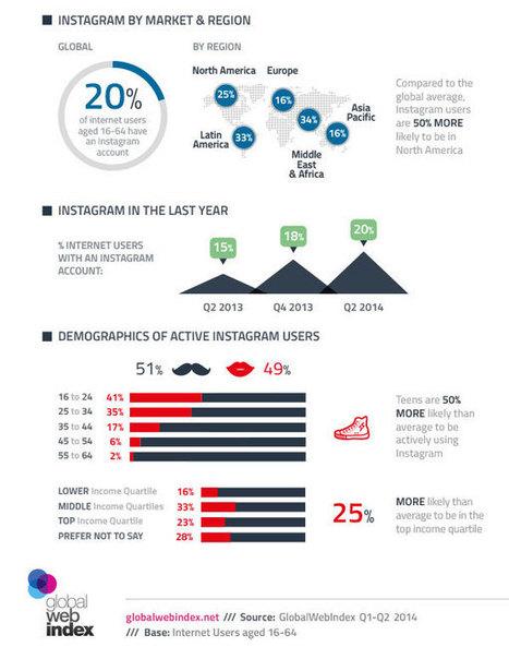 Infographie : Instagram, qui sont ses utilisateurs en 2014 ? | Stephane Favereaux | Scoop.it