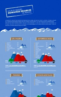 Les plus grands domaines skiables de France | Journalisme graphique | Scoop.it