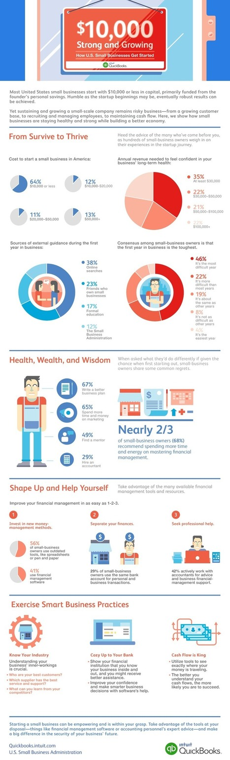 Small Business Owners Share Secrets For Successful Starts #infographic | MarketingHits | Scoop.it