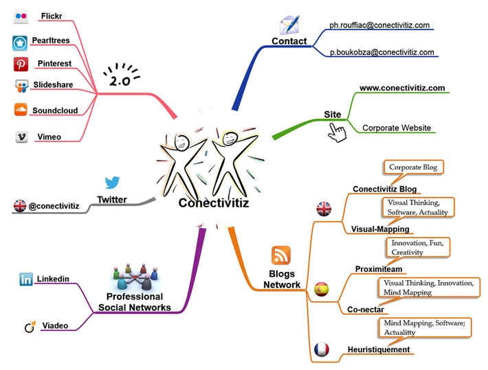 Heuristiquement: Deux solutions pour rendre vos mindmaps interactives en ligne | TIC et TICE mais... en français | Scoop.it