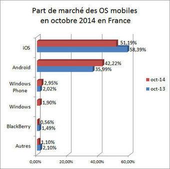 iOS ne sera bientôt plus le système mobile majoritaire en France   General mobile stuff   Scoop.it