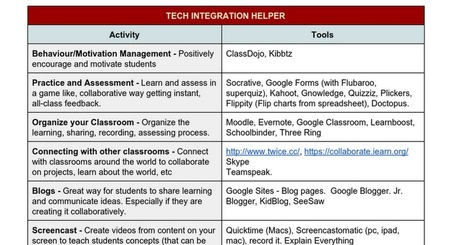 Technology Integration Helper | HCS Learning Commons Newsletter | Scoop.it