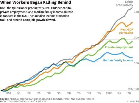 Economic Growth Isn't Over, but It Doesn't Create Jobs Like It Used To | Public Relations & Social Media Insight | Scoop.it