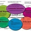 A Dictionary For 21st Century Teachers: Learning Models | Pedagogy in New Learning Environments | Scoop.it