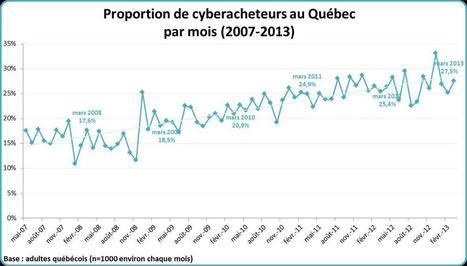 Cyberacheteurs - Les dépenses des Québécois augmentent par rapport à l'an dernier | Nouvelles technologies et entreprenariat | Scoop.it