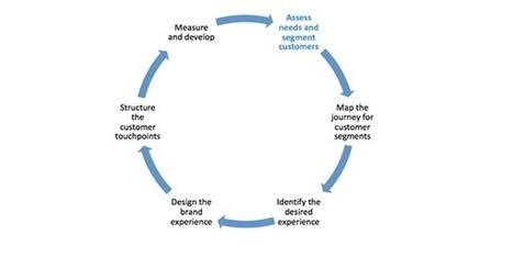 Managing customer experience | B2B International | B2B: Branding, Marketing & Digital | Scoop.it