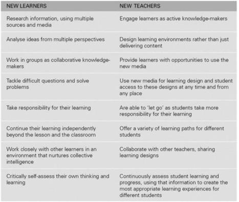 A Handy Chart Featuring New Learners Vs New Teachers ~ Educational Technology and Mobile Learning | Libraries | Scoop.it