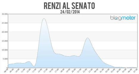 Renzi al Senato: un record su Twitter - Blogmeter   Social Media Consultant 2012   Scoop.it