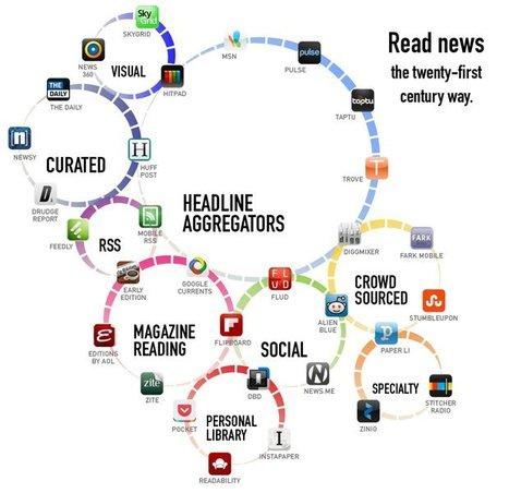 31 apps that make news reading better | Recursos, aplicaciones TIC, y más | Scoop.it
