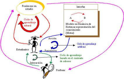 APRENDIZAJE BASADO EN PROYECTOS CON HERRAMIENTAS TIC | Curso #ccfuned: Aprendizaje basado en proyectos | Scoop.it