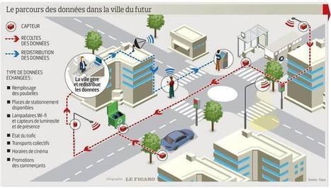 La ville du futur sera intelligente et connectée | Signalisation dynamique & trafic interurbain | Scoop.it