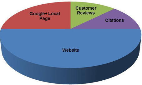 2013 Google+ Local (Google Places) Optimization Guide | Business 2 Community | GooglePlus Helper | Scoop.it