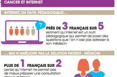 Cancer: Internet trouble-t-il la relation patient-médecin?