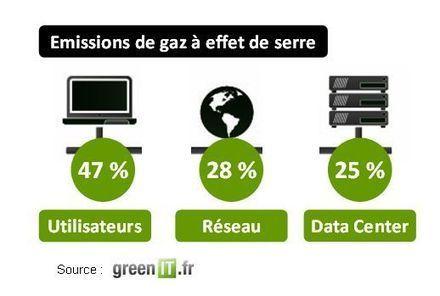 Comment réduire l'empreinte environnementale du web ? | Etude de cas Médias Sociaux | Scoop.it