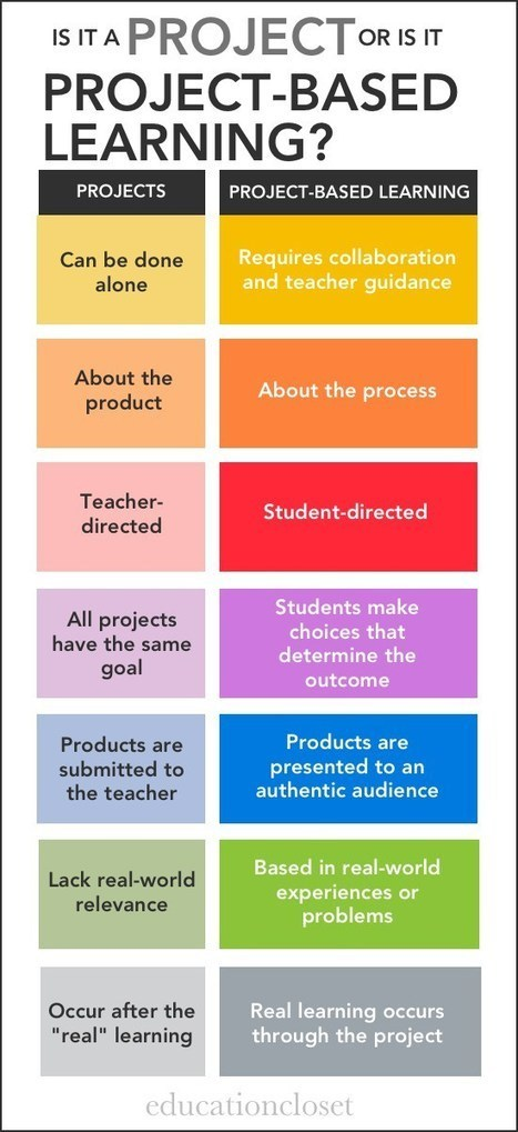 Are You Using Projects or Project-Based Learning? | Each One Teach One, Each One Reach One | Scoop.it