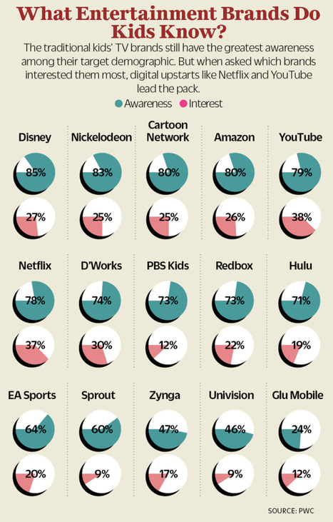 How Kids' TV Networks Are Fighting Off Their Frightening Decline   TV Trends   Scoop.it