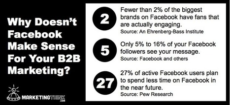 Should I Use Facebook For My B2B Marketing Strategy? | Social Media | Scoop.it