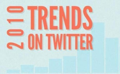 Twitter: les sujets les plus populaires sur le réseau social en 2010 | Personal Branding and Professional networks - @TOOLS_BOX_INC @TOOLS_BOX_EUR @TOOLS_BOX_DEV @TOOLS_BOX_FR @TOOLS_BOX_FR @P_TREBAUL @Best_OfTweets | Scoop.it