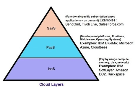What is platform as a service (PaaS)?   Thoughts on Cloud Blog   Iaas Cloud & Big Data   Scoop.it