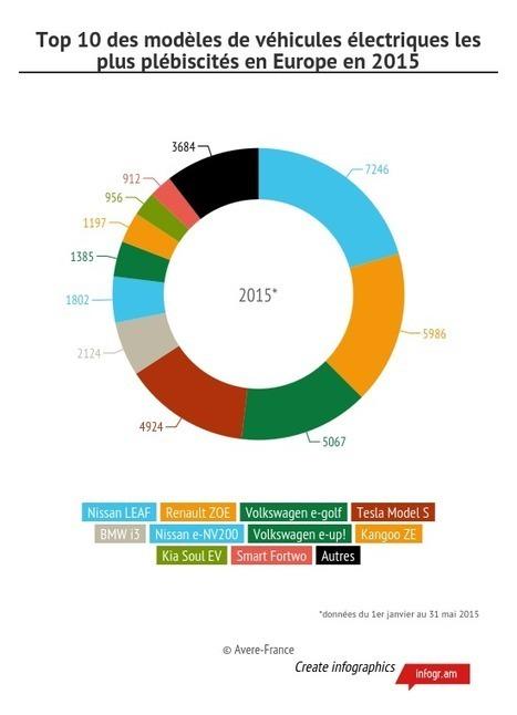 Ventes de véhicules électriques en Europe : la France conforte sa position | AUTO ELECTRIQUE | Scoop.it