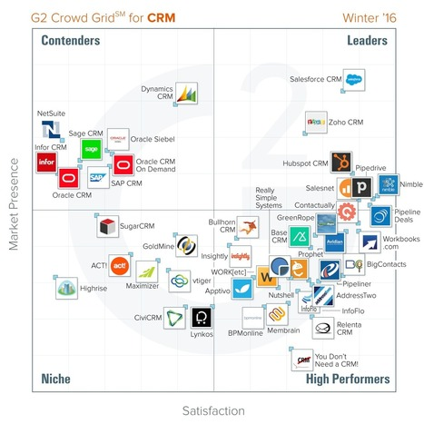 Best CRM Software According to G2 Crowd Winter 2016 Rankings | Public Relations & Social Media Insight | Scoop.it