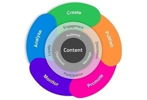 Your Content Marketing Strategy in 2013 | Smart Media Tips | Scoop.it