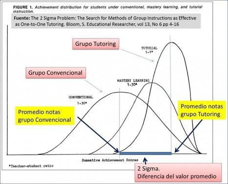 2 Sigma arazoa eta ikaskuntzaren pertsonalizazioa | IKTeroak | Ikaskuntza-Irakaskuntza | Scoop.it