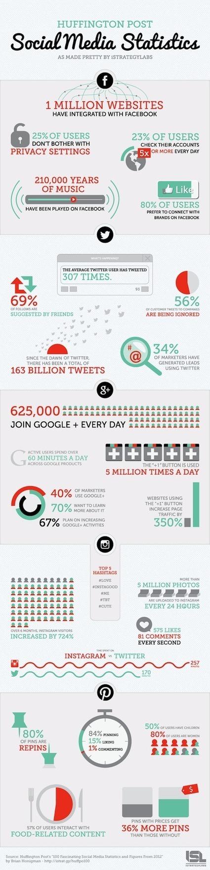 Réseaux sociaux, les chiffres clés de 2012 - Wi...   News des Réseaux Sociaux   Scoop.it