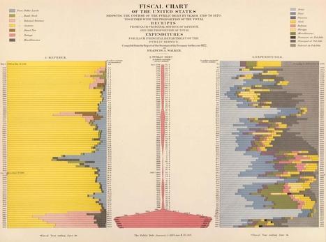 Walker1874_2.jpg (1250x928 pixels) | Collected Economics | Scoop.it