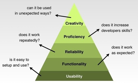 API Hierarchy of Needs | Software Development | Scoop.it