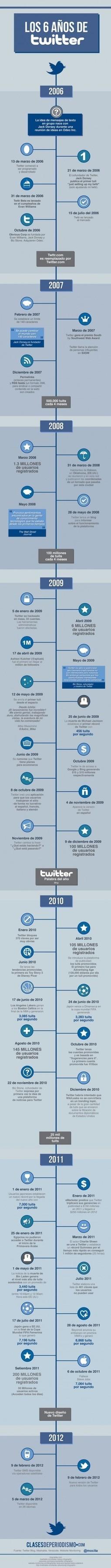 Los 6 años de Twitter #infografia #infographic#socialmedia | Educación a Distancia y TIC | Scoop.it