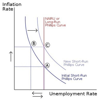 22-1 The Phillips Curve in the Long Run - Boundless Open Textbook | Group 6 Ch. 22 | Scoop.it
