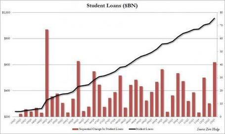 The Scariest Chart Of The Quarter: Student Debt Bubble Officially Pops As 90+ Day Delinquency Rate Goes Parabolic | ZeroHedge | Cross Border Higher Education | Scoop.it