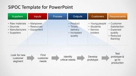 SIPOC Template for PowerPoint - SlideModel   PowerPoint Presentations   Scoop.it