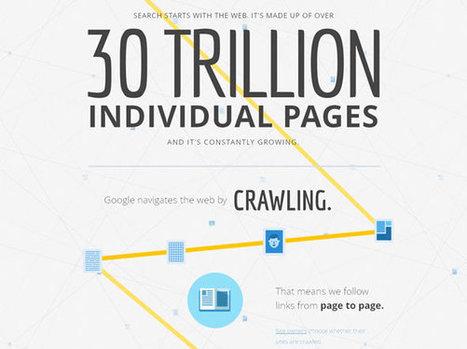 La recherche Google pour les nuls (infographie) | les jeunes et les médias | Scoop.it