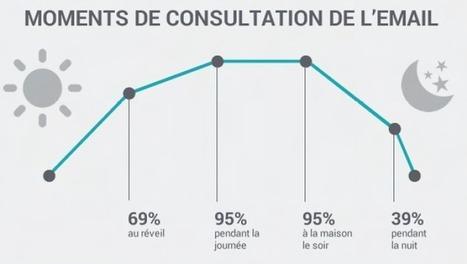 Emailing infographie : tous les comportements des internautes face à l'email - Message Business | Email Marketing | Scoop.it