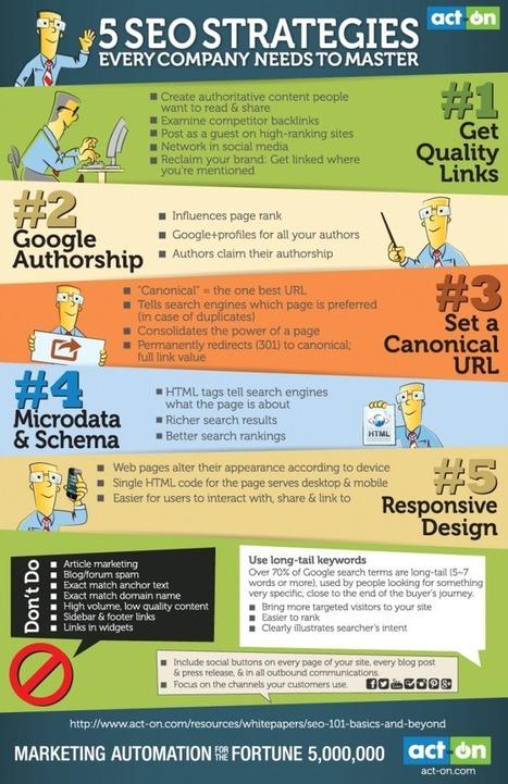 5 éléments clés dans toute stratégie d'optimisation web (Infographie) | Going social | Scoop.it