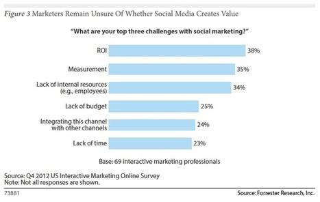 Forrester: Marketers Still Asking About Social Media Value - MarketingPilgrim | #TheMarketingAutomationAlert | Music | Scoop.it