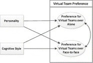 Artikel: Personality and cognitive style as predictors of preference for working in virtual teams   Meetings & business communication   Scoop.it