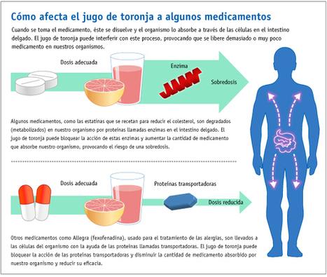 El jugo de toronja y los medicamentos pueden ser mala combinacion | Toronja (Citrus x Paradisi) | Scoop.it