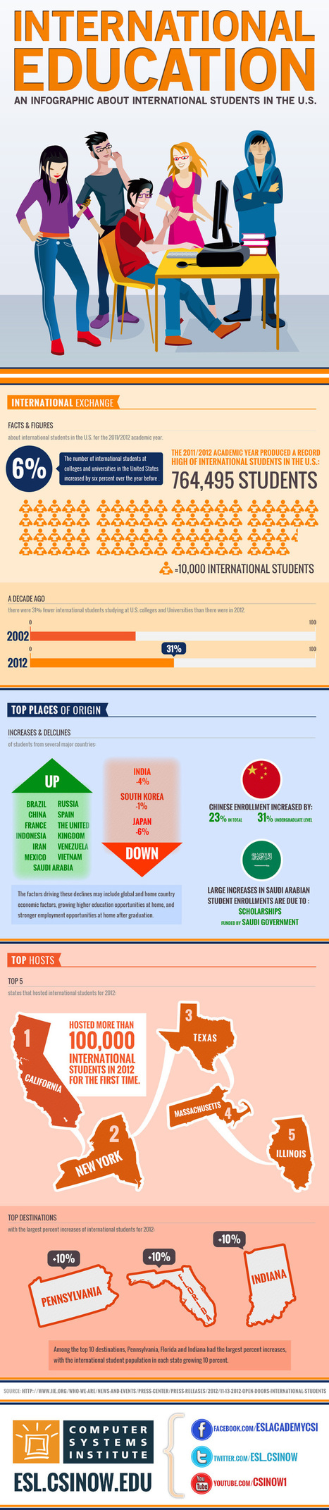 International Education: An Infographic About International Students in the US   Aprendiendo a Distancia   Scoop.it