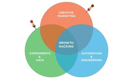 How to Become an Innovative Growth Hacker in One Month | Competitive Edge | Scoop.it