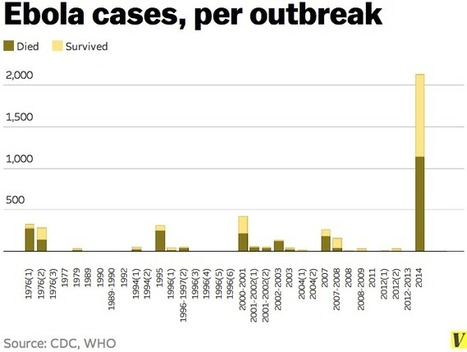 The 2014 Ebola outbreak | Article of the Week | Scoop.it