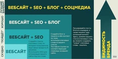 Branding -how? infographic | World of #SEO, #SMM, #ContentMarketing, #DigitalMarketing | Scoop.it