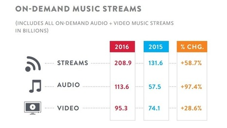 Audio has surpassed video as the leading streaming format in 2016 | Nielsen U.S. Music Mid-Year Report | Radio 2.0 (En & Fr) | Scoop.it